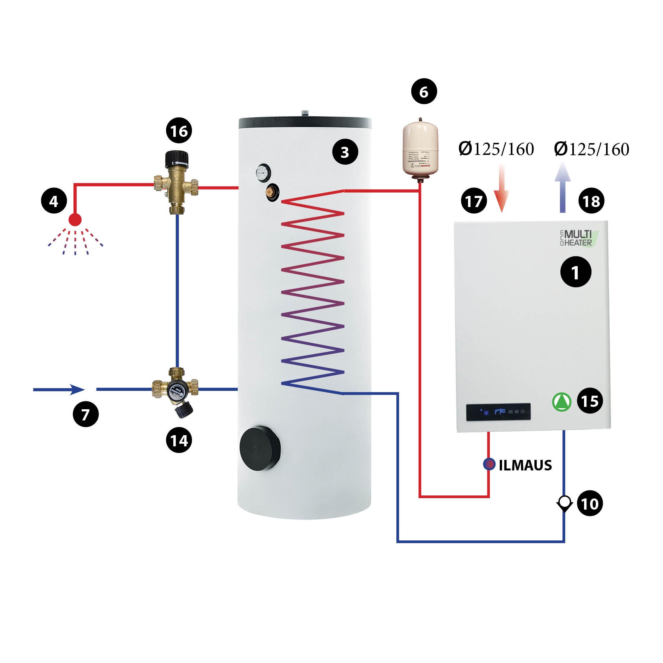 Käyttöveden lämmitys sekä talon vesipatterilämmitys Multiheater Eco hoitaa ilmanvaihdon ja ottaa jäteilmasta lämpöenergian käyttöveteen sekä talon lämmitykseen.Yksinkertainen kytkentä jossa ensisijasesti käyttövesi pidetään kuumana ja varaajan latauduttua haluttuun lämpötilaan, kääntää vaihtoventtiili lämmön patteriverkostolle. Sopii talon käyttöveden tuotantoon ja päälämmönlähteen tueksi. Lämmityspiirin varaajaan voi liittää minkä tahansa muun lämmönlähteen – öljy- tai puukattila, aurinkokeräimet, ilmavesilämpöpumppu tai sähkövastus.