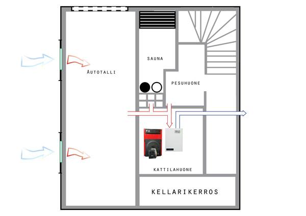 Multiheater Eco poistoilmalämpöpumppu tekniikka - voidaan kytkeä avustamaan lämmityskattilaa, kuten ilmavesilämpöpumput.