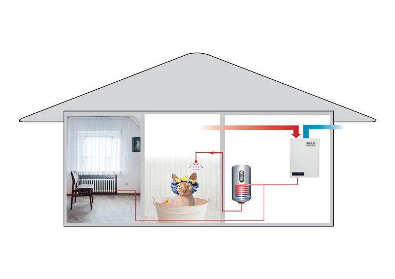 Poistoilmalämpöpumppu Multiheater Eco lämmittää talon patteriverkostoa ja käyttövesivaraajaa