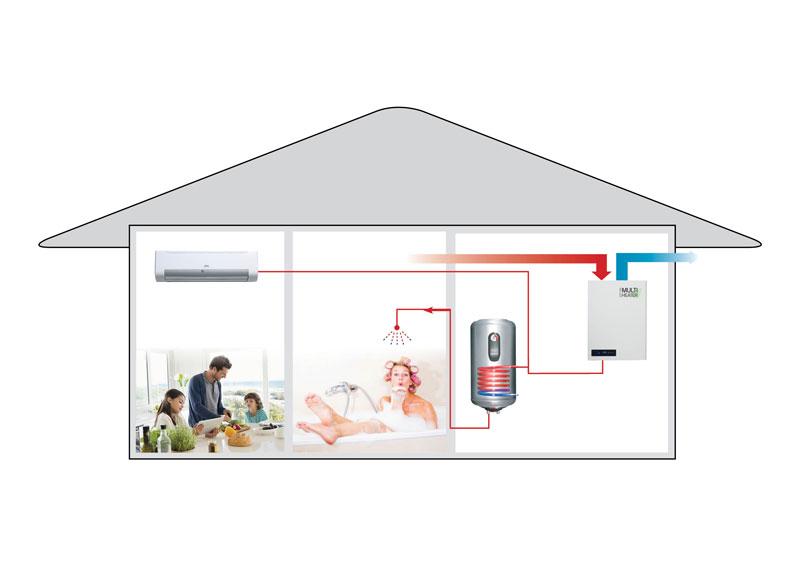 Poistoilmalämpöpumppu lämmittää taloa puhallinkonvektorilla. Käyttövesivaraaja