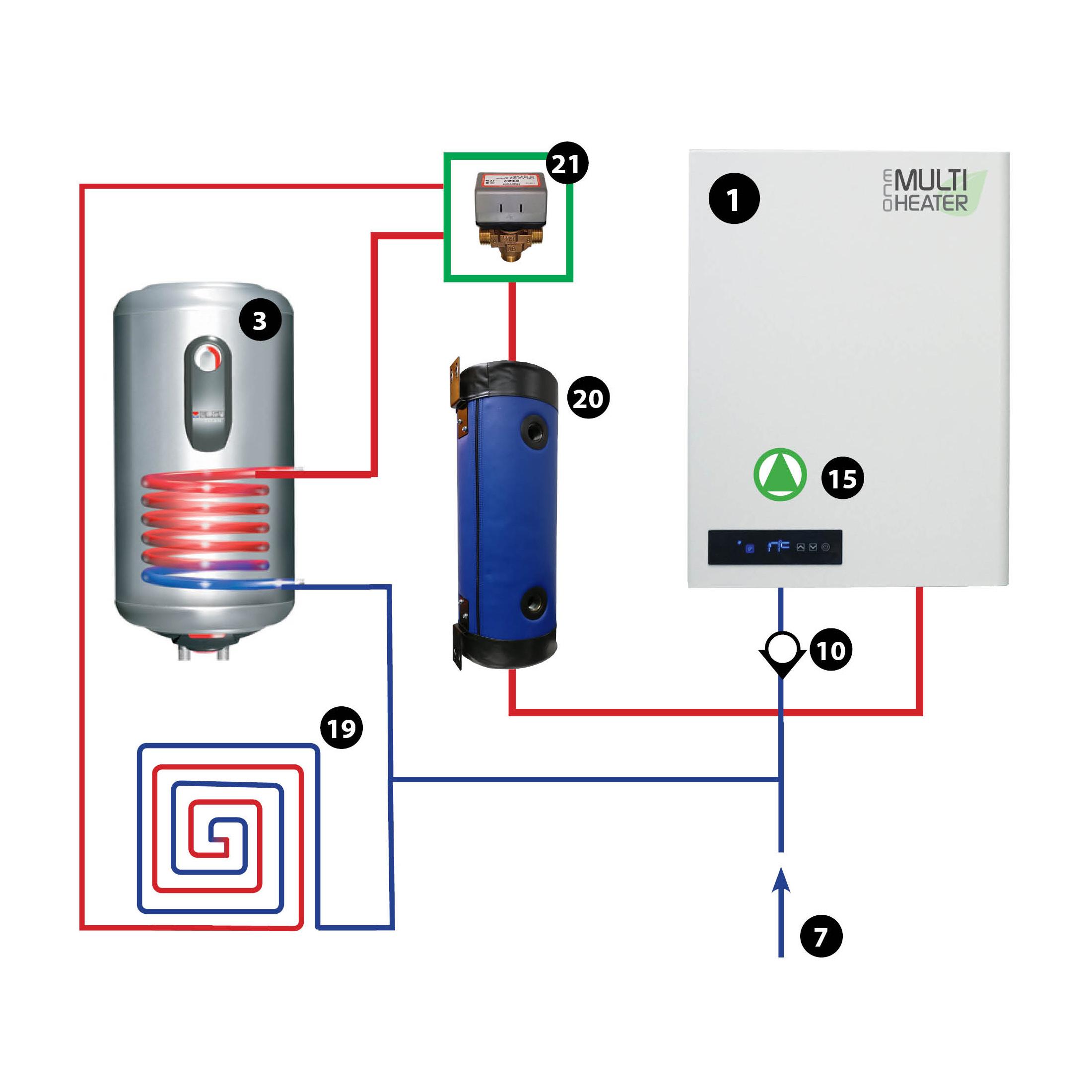 Poistoilmalämpöpumppu eli PILP lämmittää käyttöveden ja lattialämmityksen. PILP hoitaa samalla asunnon ilmanvaihdon ja sisäilma on terveellinen.