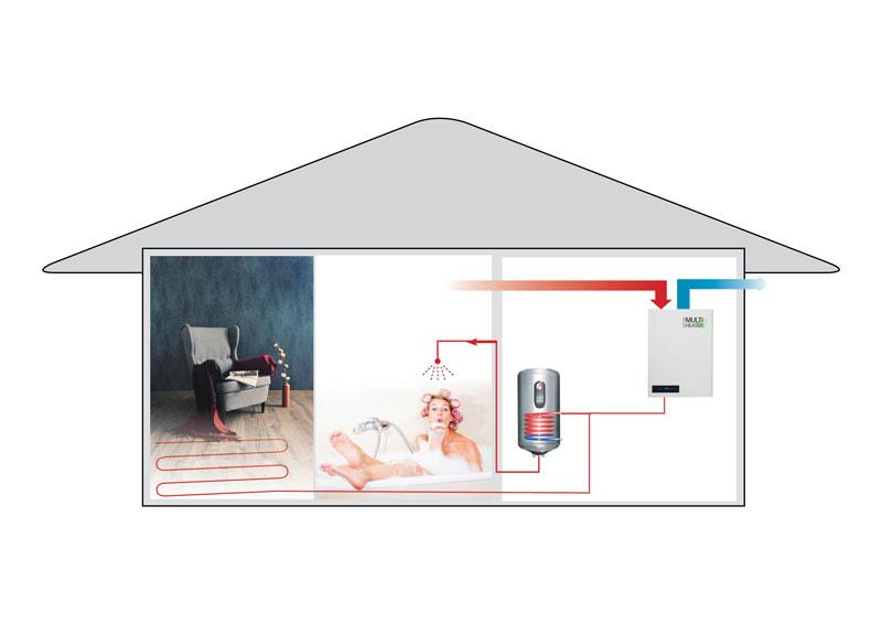 Poistoilmalämpöpumppu lämmittää käyttöveden ja lattialämmtyksen. Ilmanvaihto tehostuu ja energiaa säästyy